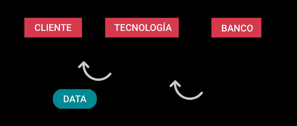flijo tecnologicas financieras